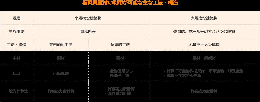 福岡県産材の利用が可能な主な工法・構造