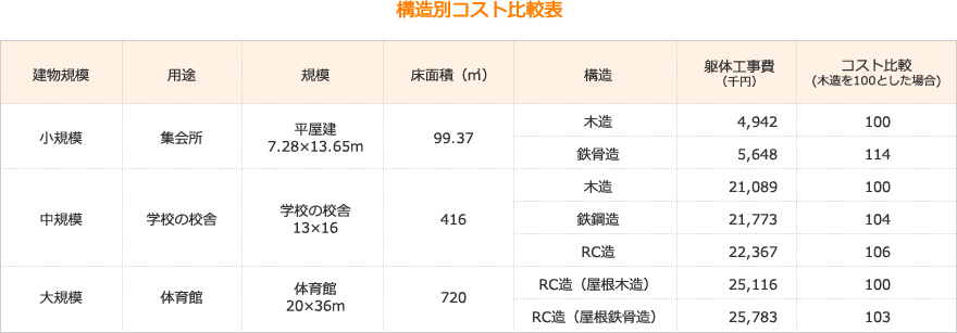 構造別コスト比較表