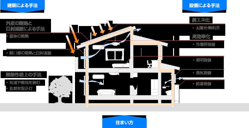 住宅省エネルギー化の手法・その2